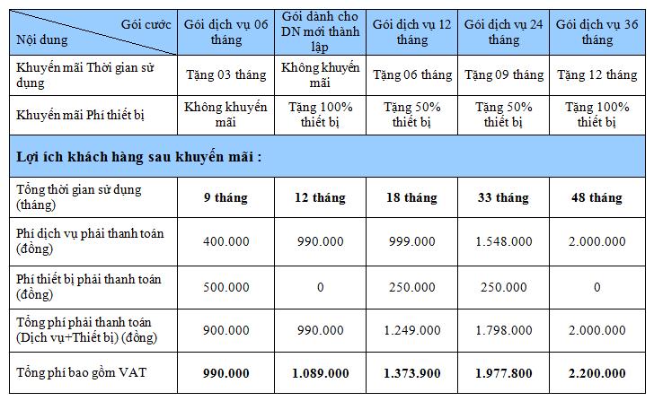 Bảng báo giá chữ ký số CK-CA