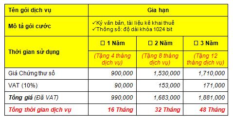 Bảng giá gia hạn dịch vụ chữ ký số Biên Hòa Đồng Nai Vina-CA